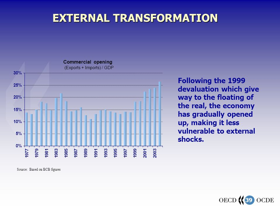 39 EXTERNAL TRANSFORMATION Following the 1999 devaluation which give way to the floating of the real, the economy has gradually opened up, making it less vulnerable to external shocks.