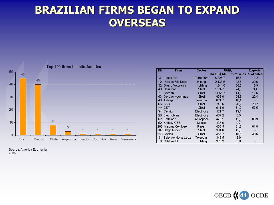 41 Top 100 firms in Latin-America 45 40 8 3 1111 0 10 20 30 40 50 BrazilMexicoChileArgentinaEcuadorColombiaPeruVenezuela Source: America Economia 2005 BRAZILIAN FIRMS BEGAN TO EXPAND OVERSEAS