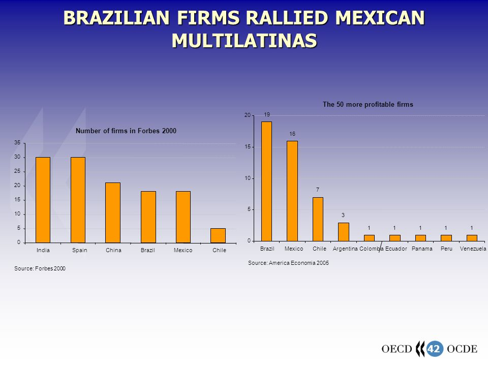42 Number of firms in Forbes 2000 0 5 10 15 20 25 30 35 IndiaSpainChinaBrazilMexicoChile Source: Forbes 2000 BRAZILIAN FIRMS RALLIED MEXICAN MULTILATI