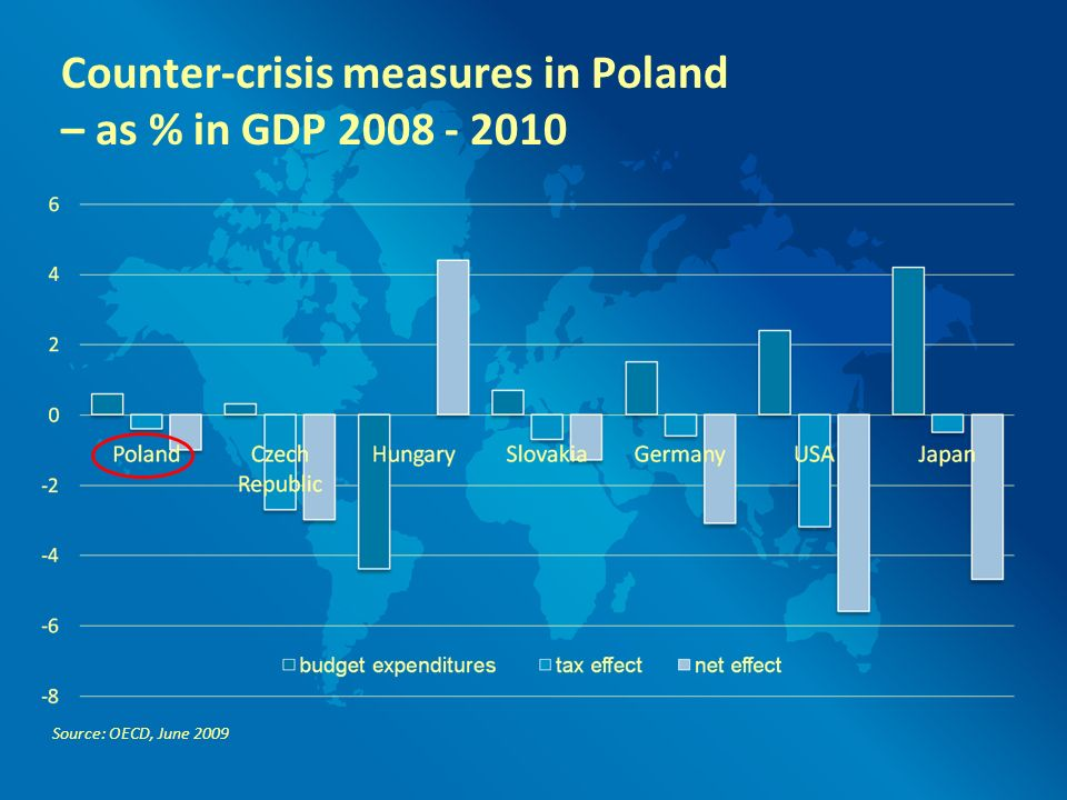 Counter-crisis measures in Poland – as % in GDP 2008 - 2010 Source: OECD, June 2009