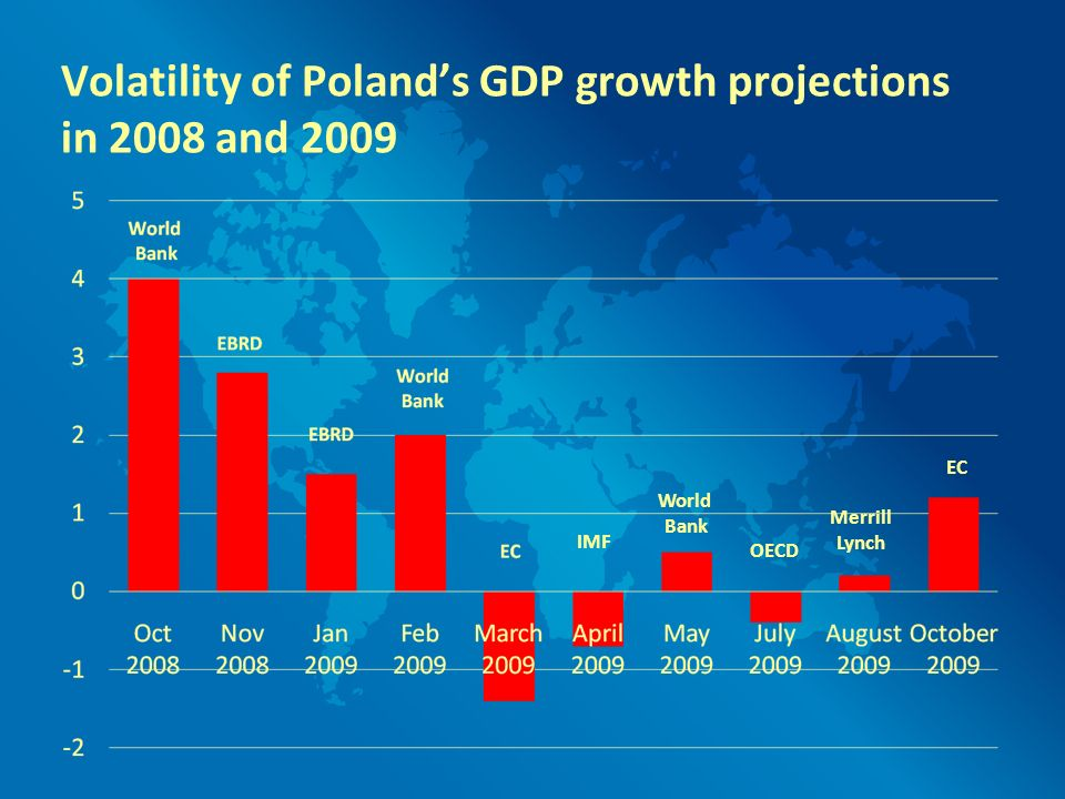 Merrill Lynch Volatility of Polands GDP growth projections in 2008 and 2009 IMF World Bank OECD EC