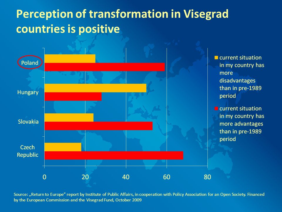 Perception of transformation in Visegrad countries is positive Source: Return to Europe report by Institute of Public Affairs, in cooperation with Pol