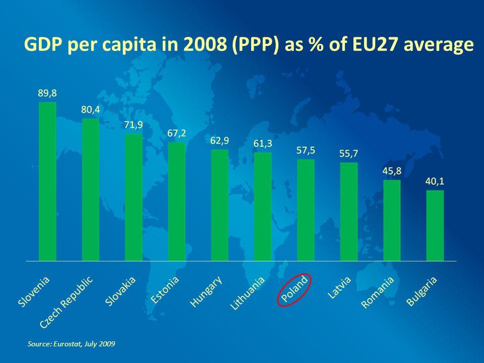 Convergence of CEE to WE in GDP per capita * Includes: Albania, Bulgaria, Czech Republic, Slovakia, Poland, Romania, Hungary, former Yugoslavia Source: A.
