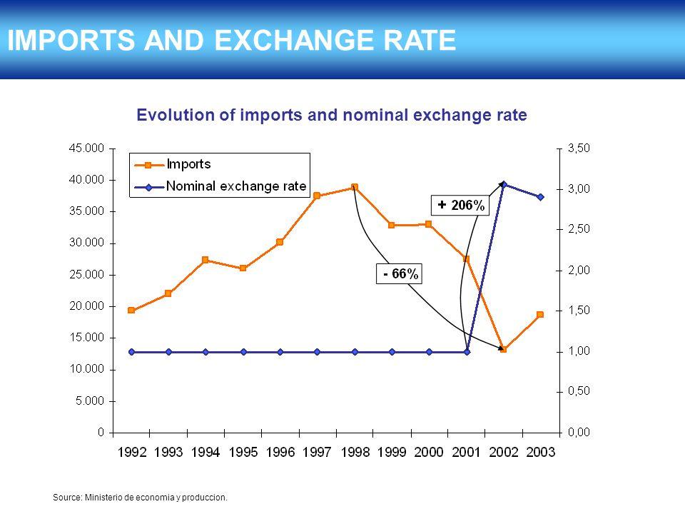 IMPORTS AND EXCHANGE RATE Source: Ministerio de economia y produccion.
