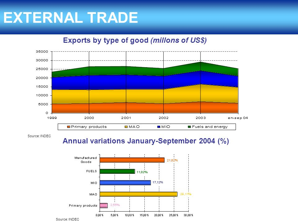 EXTERNAL TRADE Exports by type of good (millons of US$) Annual variations January-September 2004 (%) Source: INDEC