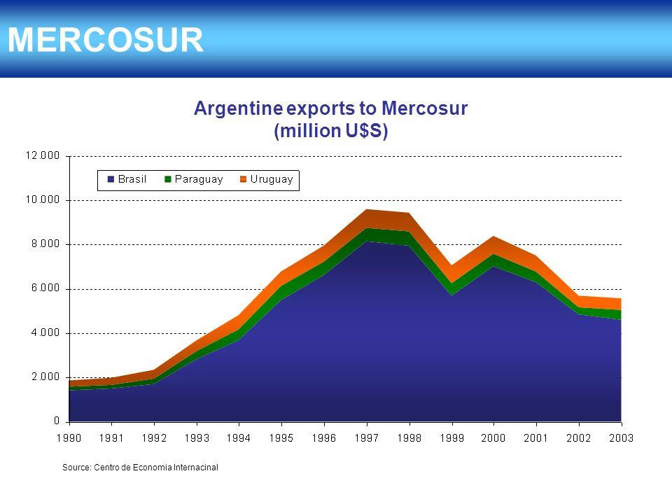 MERCOSUR Argentine exports to Mercosur (million U$S) Source: Centro de Economia Internacinal