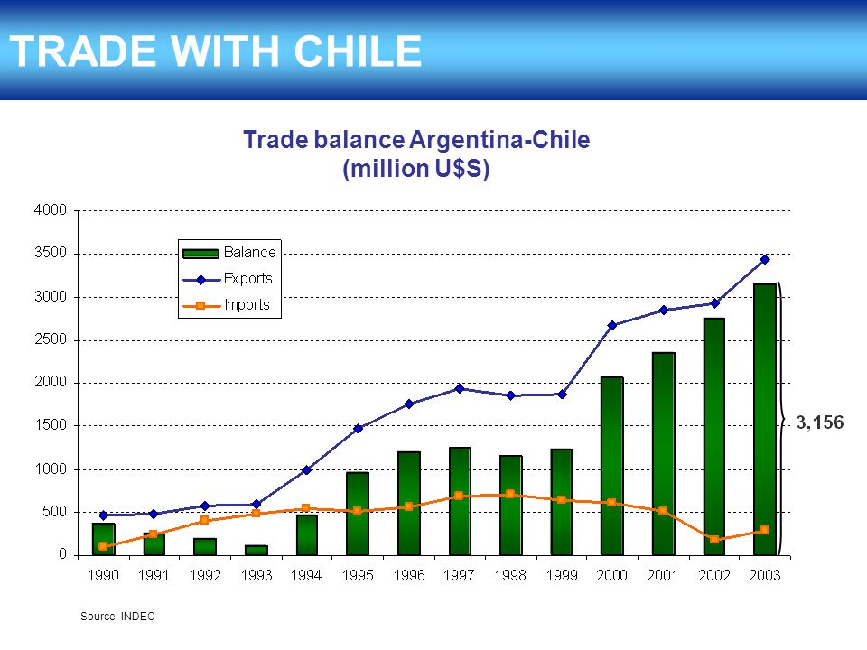 TRADE WITH CHILE Trade balance Argentina-Chile (million U$S) Source: INDEC