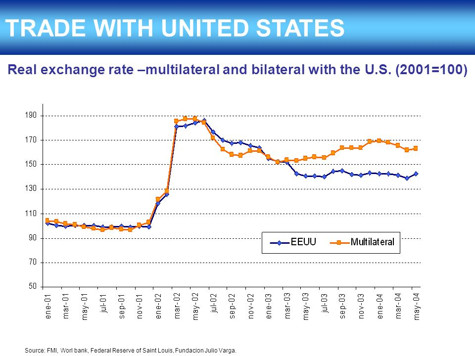 TRADE WITH UNITED STATES Real exchange rate –multilateral and bilateral with the U.S.