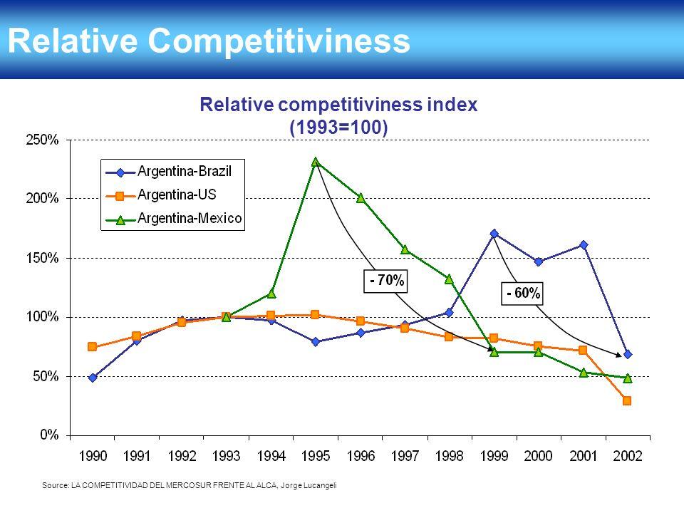 Relative Competitiviness Relative competitiviness index (1993=100) Source: LA COMPETITIVIDAD DEL MERCOSUR FRENTE AL ALCA, Jorge Lucangeli