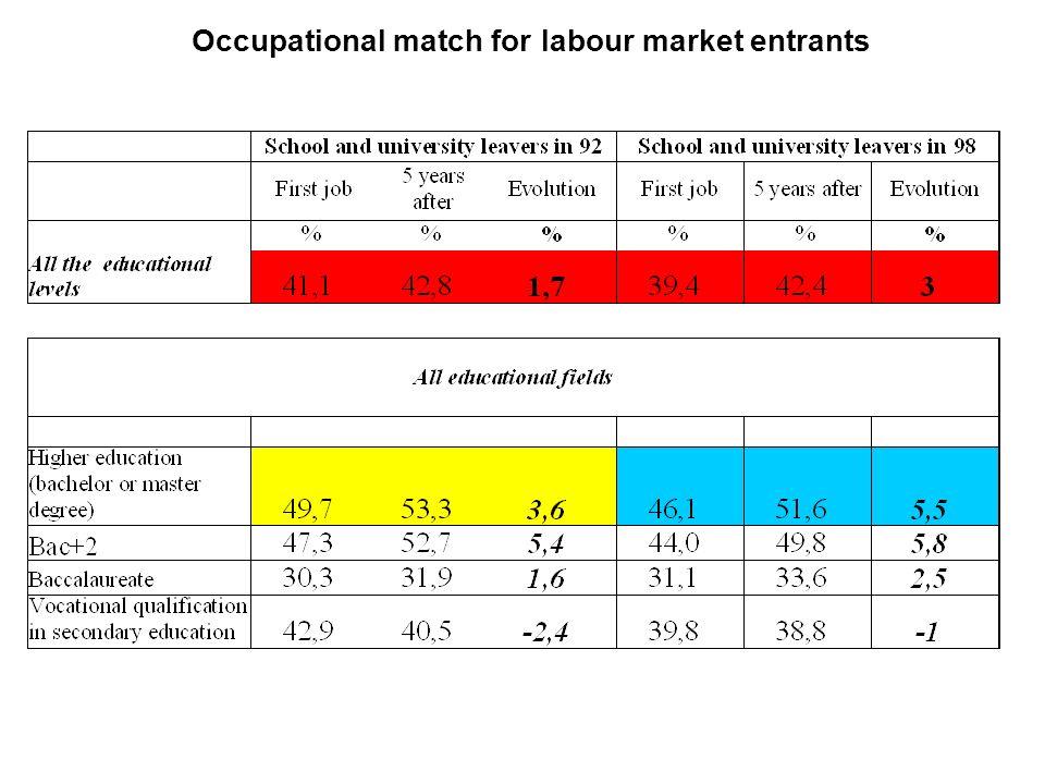 Occupational match for labour market entrants