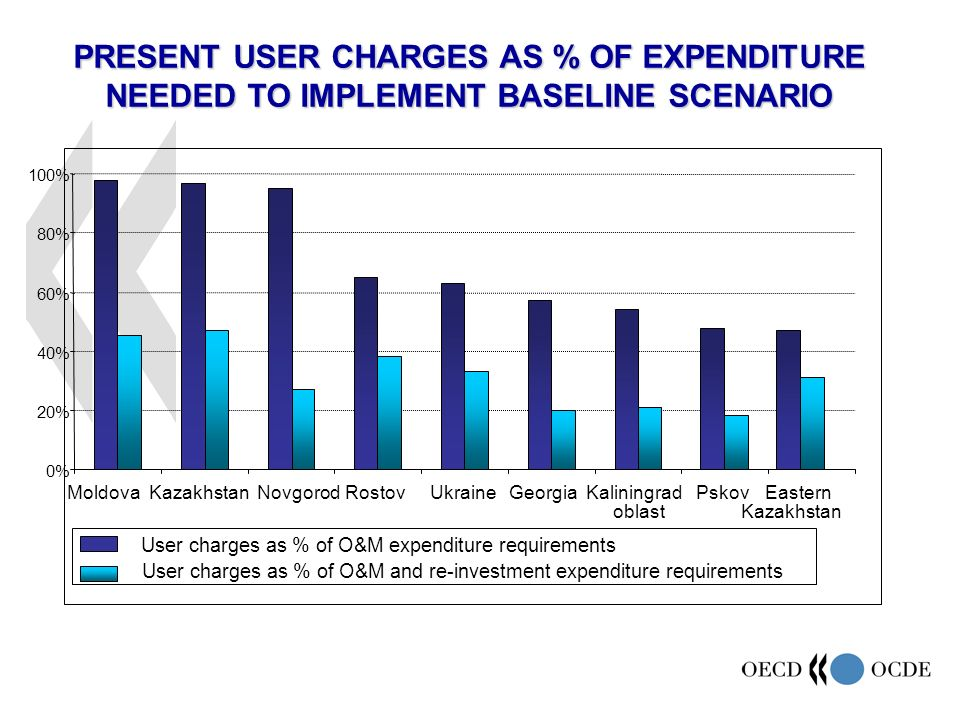 PRESENT USER CHARGES AS % OF EXPENDITURE NEEDED TO IMPLEMENT BASELINE SCENARIO 0% 20% 40% 60% 80% 100% MoldovaKazakhstanNovgorodRostovUkraineGeorgiaKaliningrad oblast PskovEastern Kazakhstan User charges as % of O&M expenditure requirements User charges as % of O&M and re-investment expenditure requirements