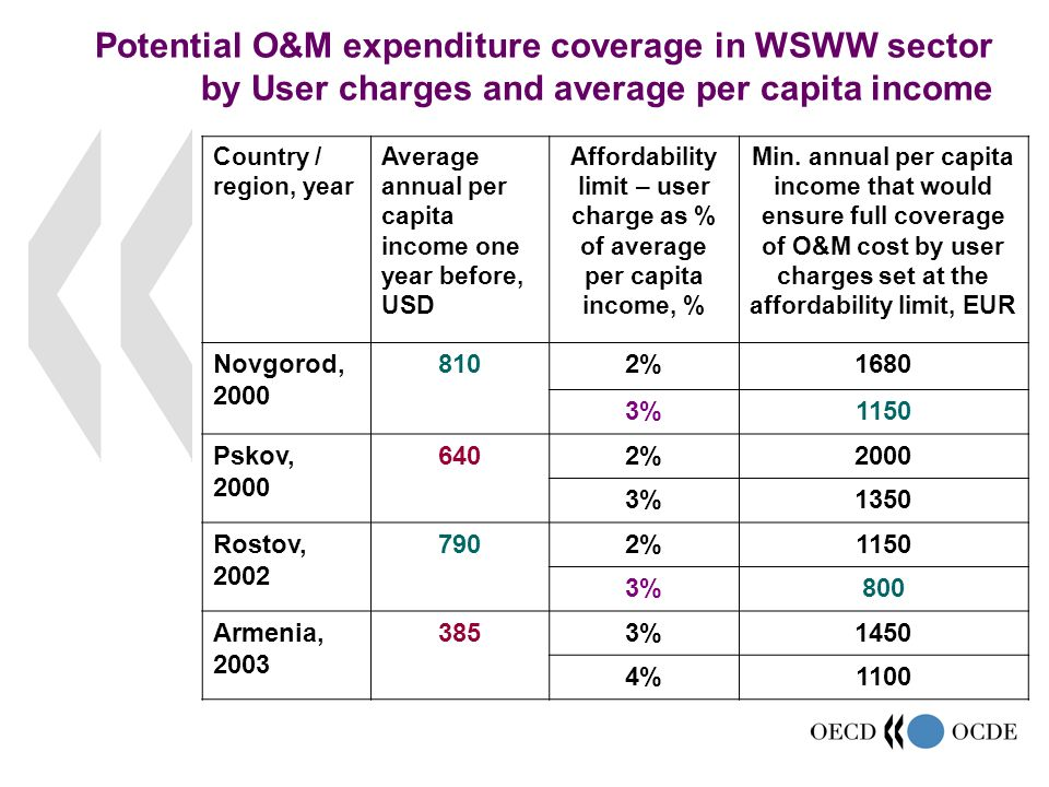 Potential O&M expenditure coverage in WSWW sector by User charges and average per capita income Country / region, year Average annual per capita income one year before, USD Affordability limit – user charge as % of average per capita income, % Min.