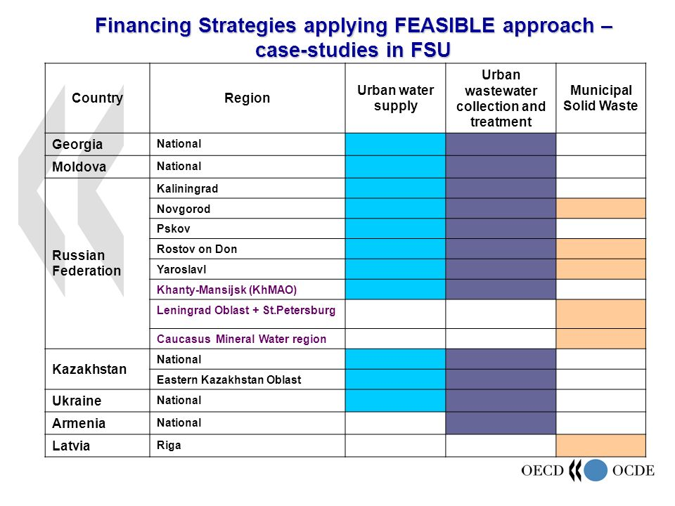 Financing Strategies applying FEASIBLE approach – case-studies in FSU CountryRegion Urban water supply Urban wastewater collection and treatment Municipal Solid Waste Georgia National Moldova National Russian Federation Kaliningrad Novgorod Pskov Rostov on Don Yaroslavl Khanty-Mansijsk (KhMAO) Leningrad Oblast + St.Petersburg Caucasus Mineral Water region Kazakhstan National Eastern Kazakhstan Oblast Ukraine National Armenia National Latvia Riga