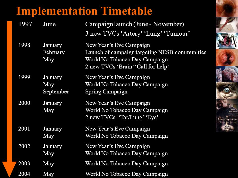 Implementation Timetable 1997JuneCampaign launch (June - November) 3 new TVCs Artery Lung Tumour 1998JanuaryNew Years Eve Campaign FebruaryLaunch of c