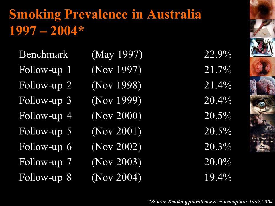 Smoking Prevalence in Australia 1997 – 2004* Benchmark(May 1997) 22.9% Follow-up 1 (Nov 1997) 21.7% Follow-up 2 (Nov 1998) 21.4% Follow-up 3 (Nov 1999