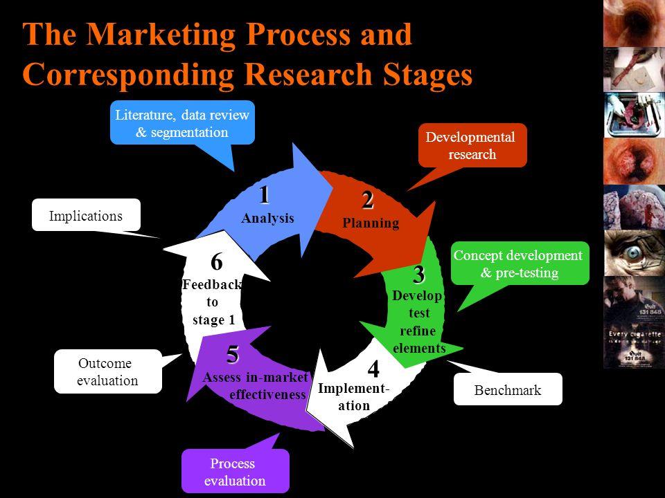Developmental research Concept development & pre-testing Process evaluation Outcome evaluation Literature, data review & segmentation 1 Analysis 1 Ana