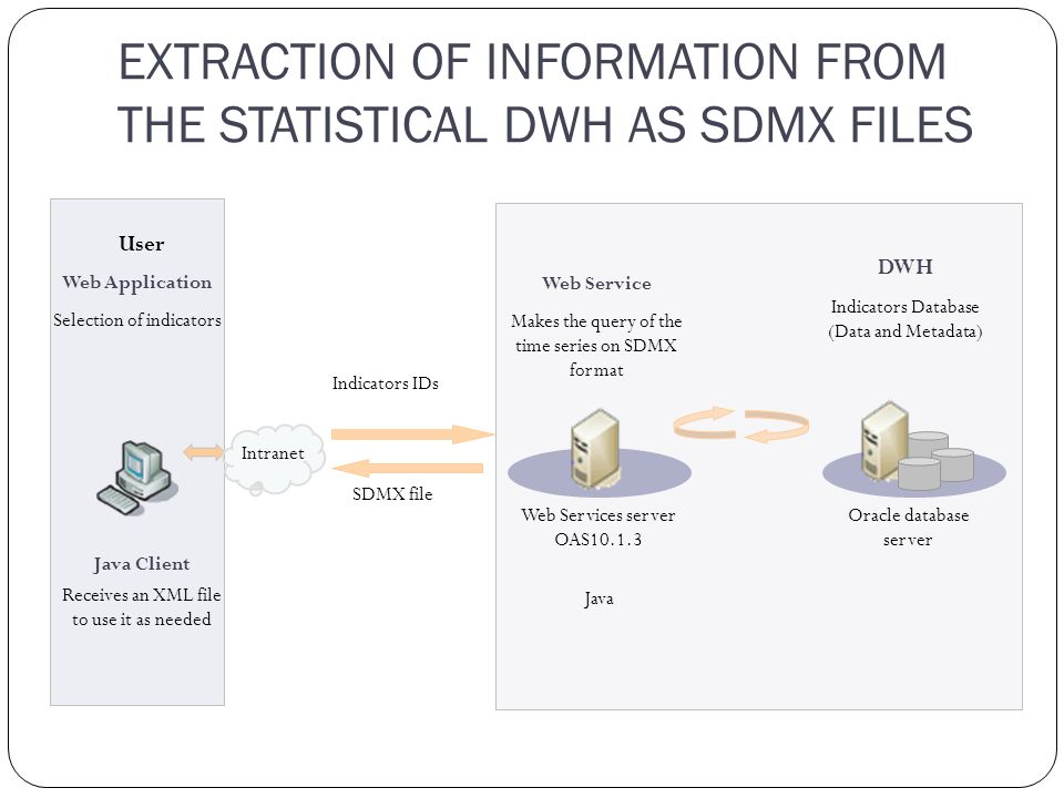 EXTRACTION OF INFORMATION FROM THE STATISTICAL DWH AS SDMX FILES User Intranet SDMX file Indicators IDs Java Client Oracle database server Web Services server OAS10.1.3 Java DWH Indicators Database (Data and Metadata) Web Service Makes the query of the time series on SDMX format Web Application Selection of indicators Receives an XML file to use it as needed