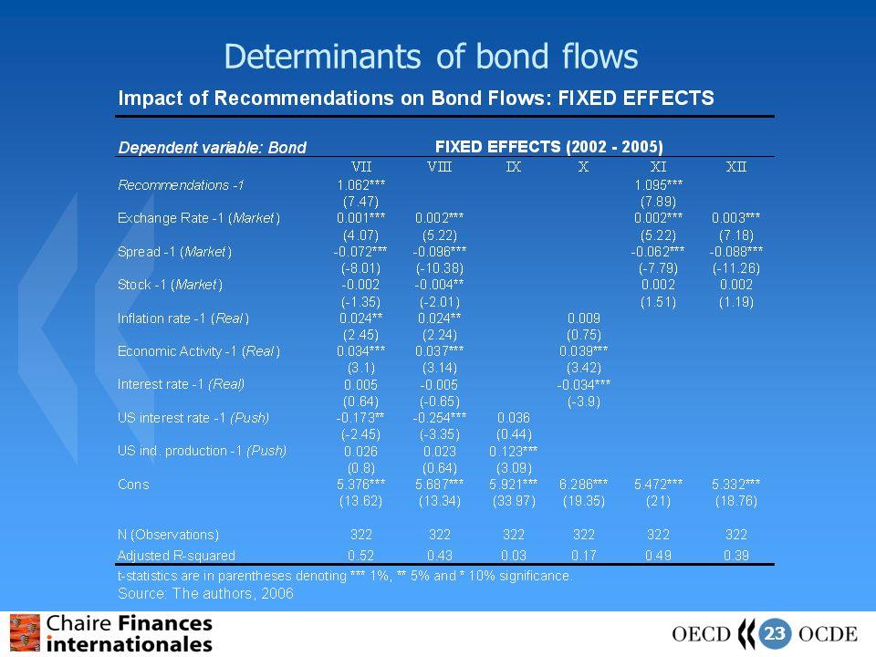 23 Determinants of bond flows