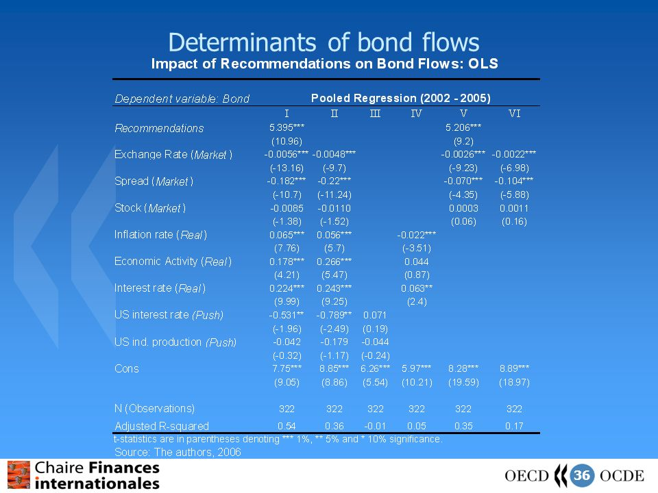 36 Determinants of bond flows