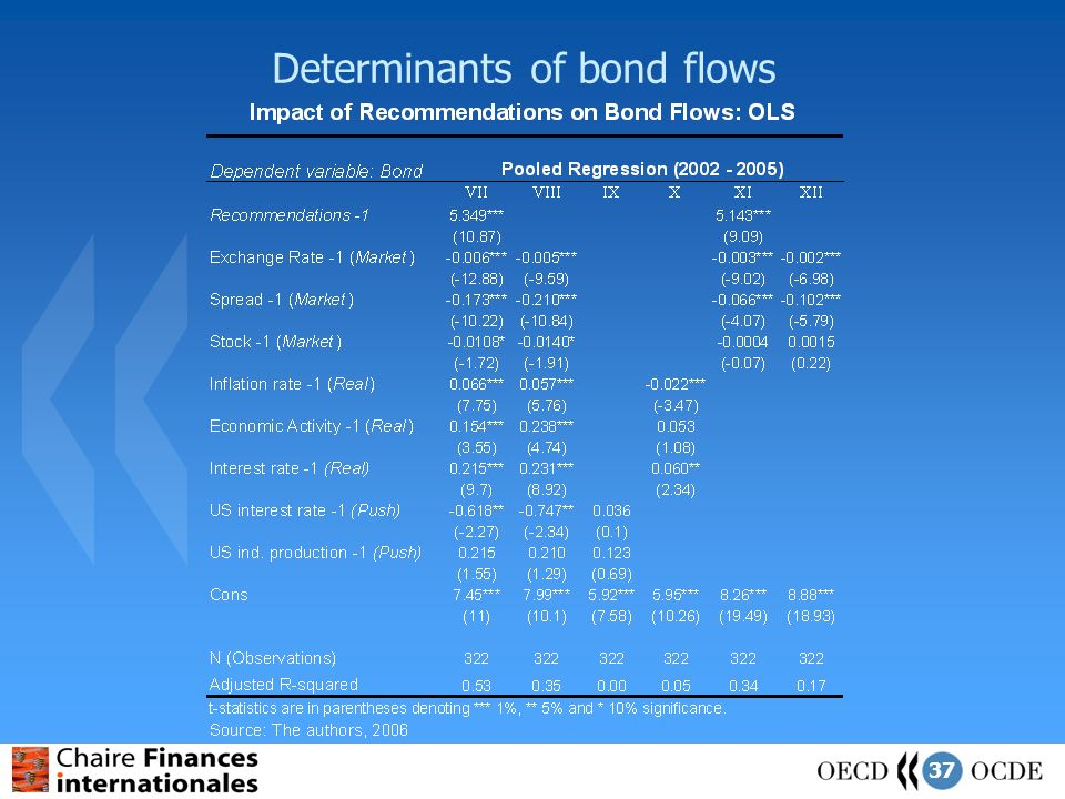 37 Determinants of bond flows