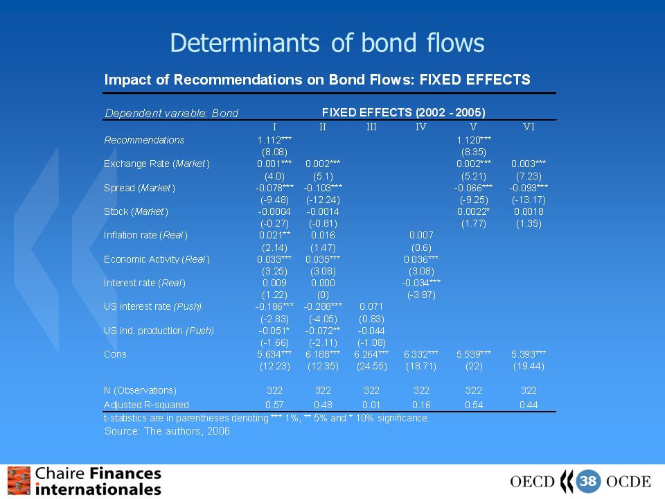 38 Determinants of bond flows