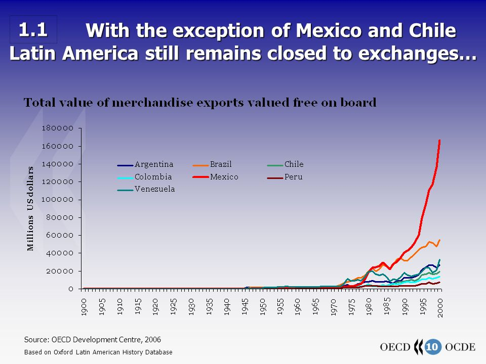 10 With the exception of Mexico and Chile Latin America still remains closed to exchanges… With the exception of Mexico and Chile Latin America still remains closed to exchanges… Source: OECD Development Centre, 2006 Based on Oxford Latin American History Database 1.1