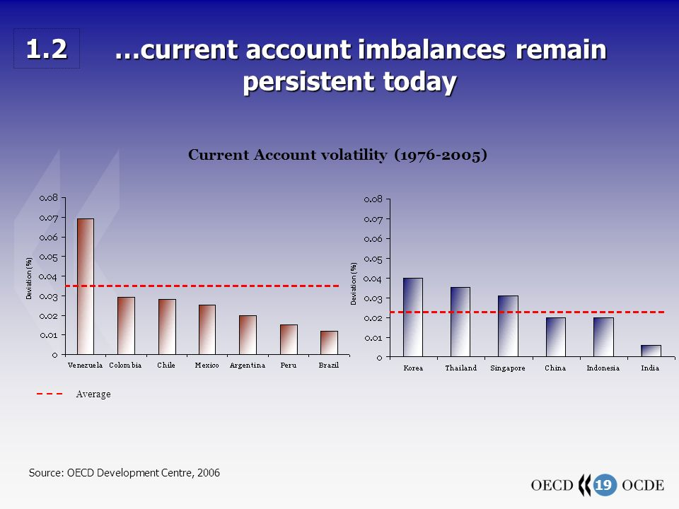 19 …current account imbalances remain persistent today …current account imbalances remain persistent today Average Source: OECD Development Centre, 20
