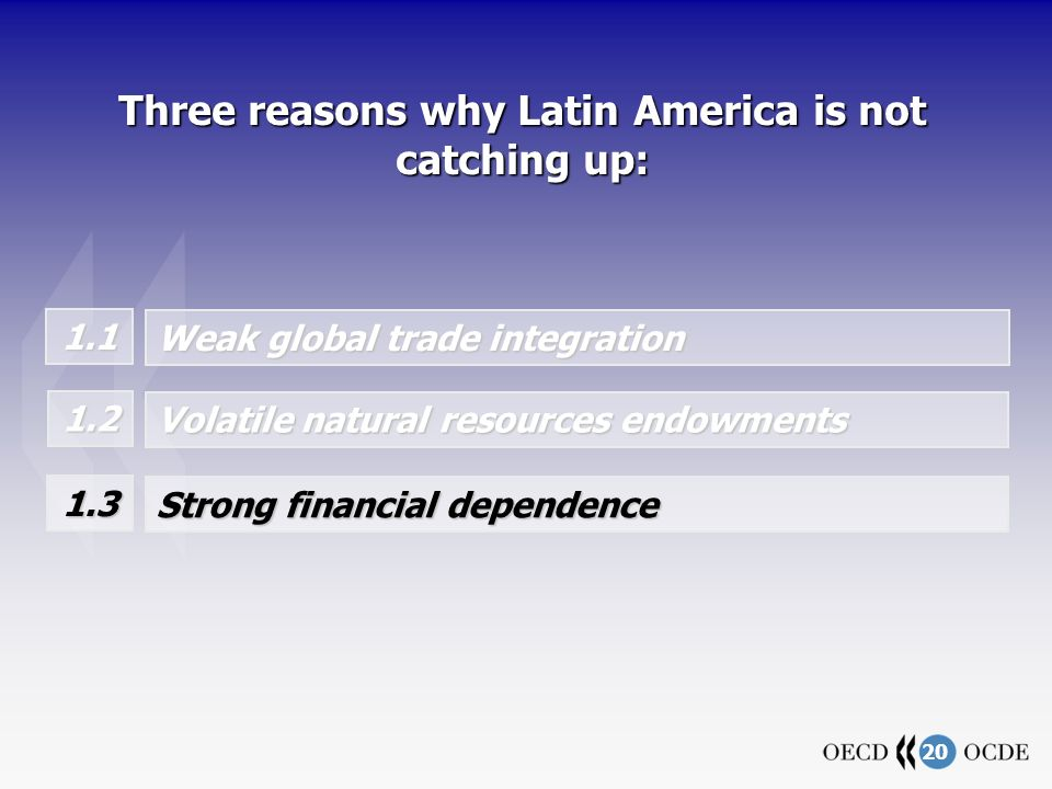 20 Three reasons why Latin America is not catching up: 1.1 Weak global trade integration Volatile natural resources endowments 1.2 Strong financial dependence 1.3