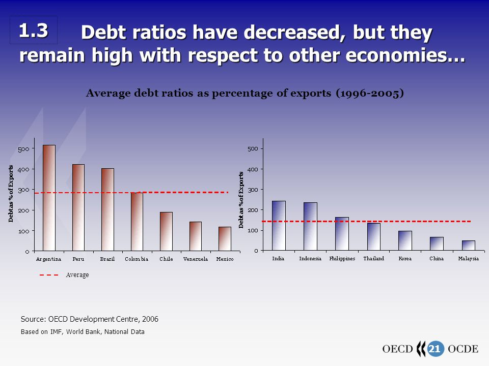 21 Source: OECD Development Centre, 2006 Based on IMF, World Bank, National Data Debt ratios have decreased, but they remain high with respect to other economies… Debt ratios have decreased, but they remain high with respect to other economies… Average 1.3 Average debt ratios as percentage of exports ( )