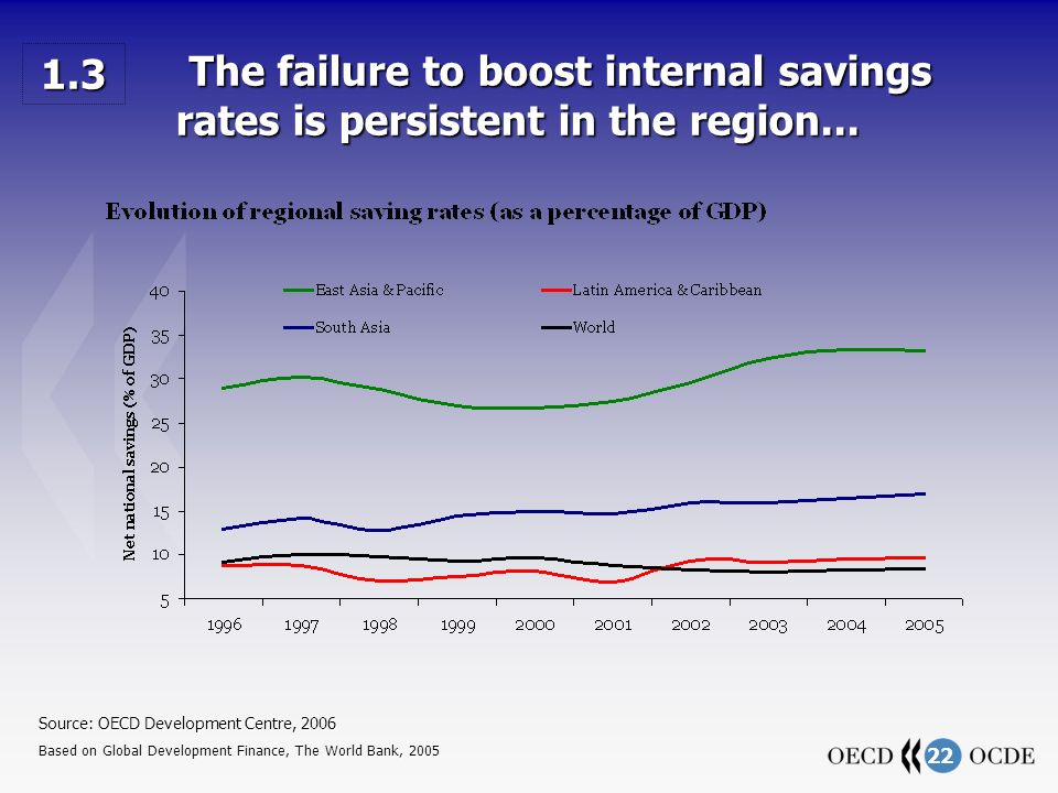 22 The failure to boost internal savings rates is persistent in the region... The failure to boost internal savings rates is persistent in the region.