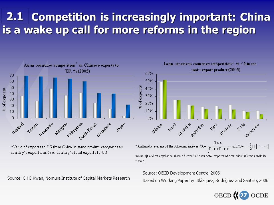 27 Source: C.HJ.Kwan, Nomura Institute of Capital Markets Research Source: OECD Development Centre, 2006 Based on Working Paper by Blázquez, Rodríguez