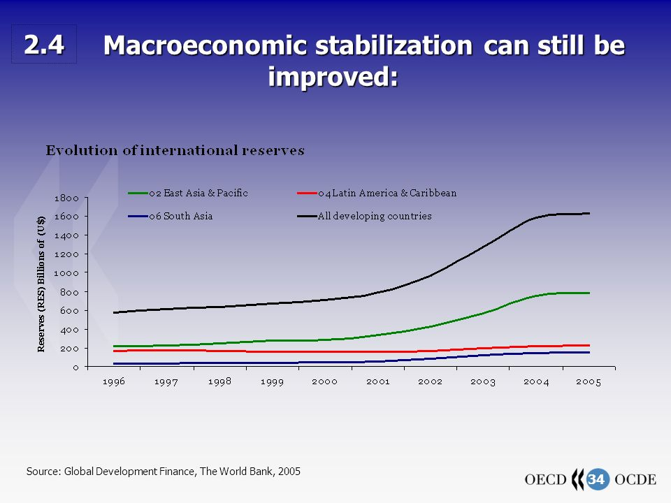 34 Source: Global Development Finance, The World Bank, 2005 Macroeconomic stabilization can still be improved: Macroeconomic stabilization can still be improved: 2.4