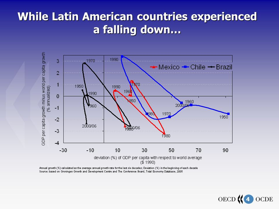 4 While Latin American countries experienced a falling down…