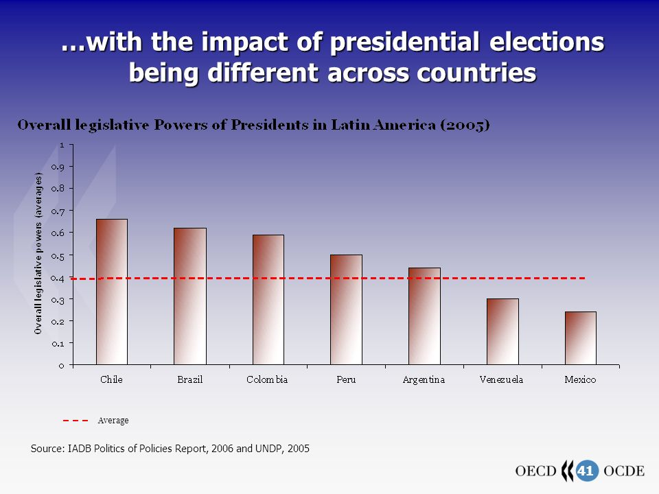 41 …with the impact of presidential elections being different across countries Source: IADB Politics of Policies Report, 2006 and UNDP, 2005 Average