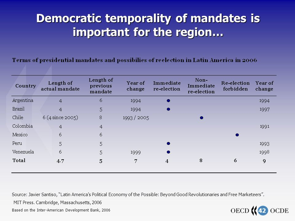 42 Democratic temporality of mandates is important for the region… Source: Javier Santiso, Latin Americas Political Economy of the Possible: Beyond Good Revolutionaries and Free Marketeers.