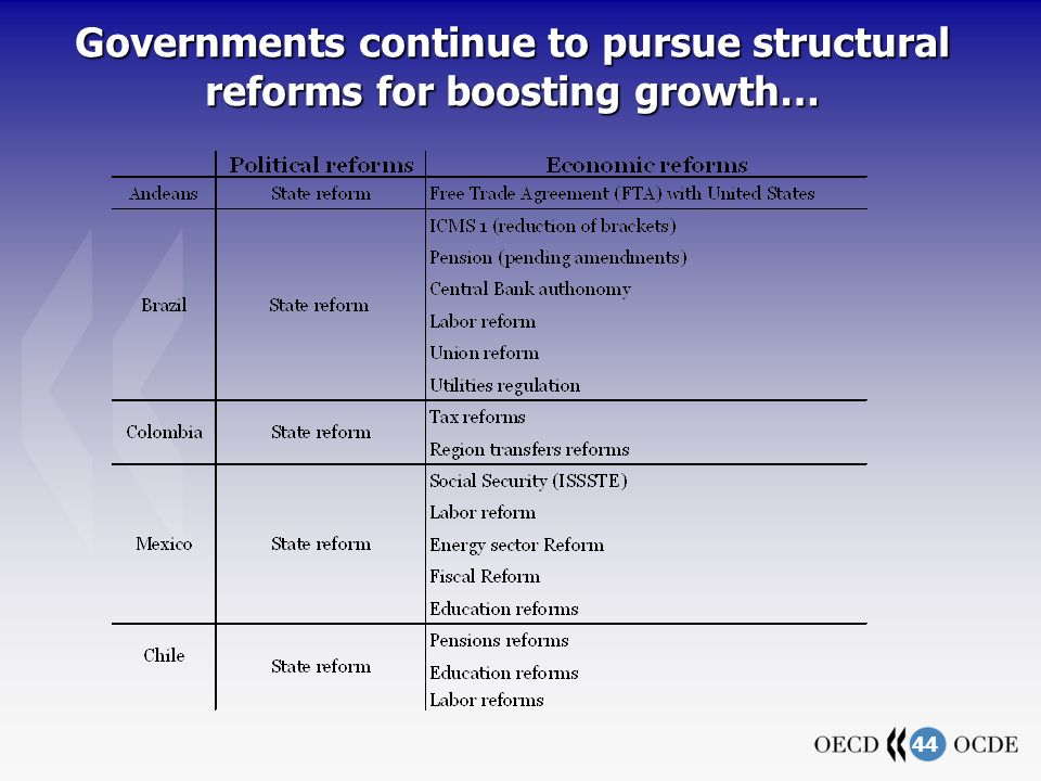 44 Governments continue to pursue structural reforms for boosting growth…