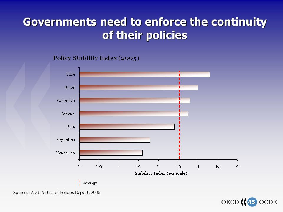 45 Governments need to enforce the continuity of their policies Source: IADB Politics of Policies Report, 2006 Average