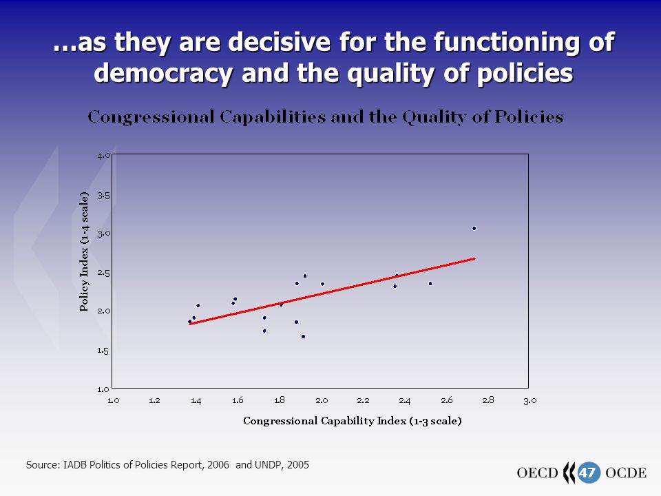47 …as they are decisive for the functioning of democracy and the quality of policies Source: IADB Politics of Policies Report, 2006 and UNDP, 2005