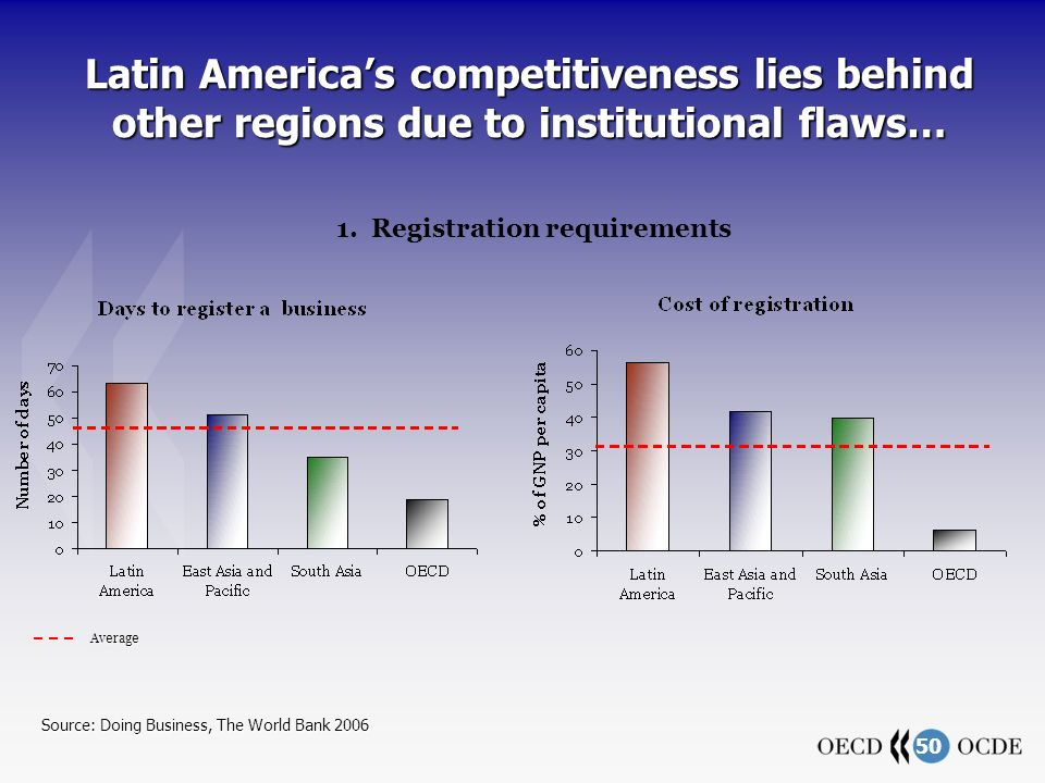 50 Latin Americas competitiveness lies behind other regions due to institutional flaws… 1.
