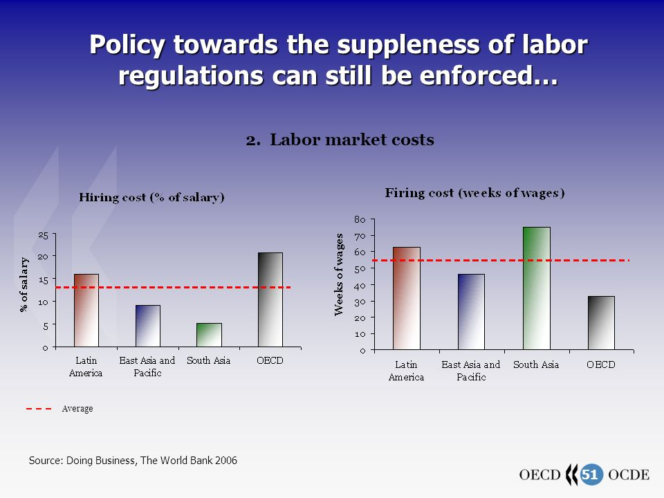 51 Policy towards the suppleness of labor regulations can still be enforced… 2. Labor market costs Average Source: Doing Business, The World Bank 2006