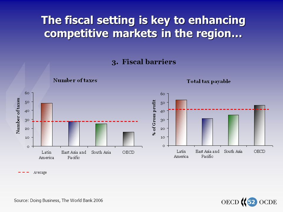 52 The fiscal setting is key to enhancing competitive markets in the region… 3. Fiscal barriers Average Source: Doing Business, The World Bank 2006