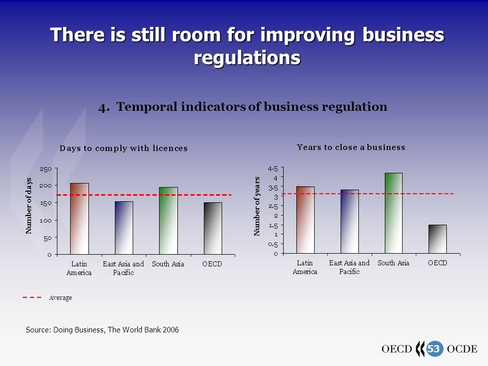 53 There is still room for improving business regulations Source: Doing Business, The World Bank 2006 4. Temporal indicators of business regulation Av