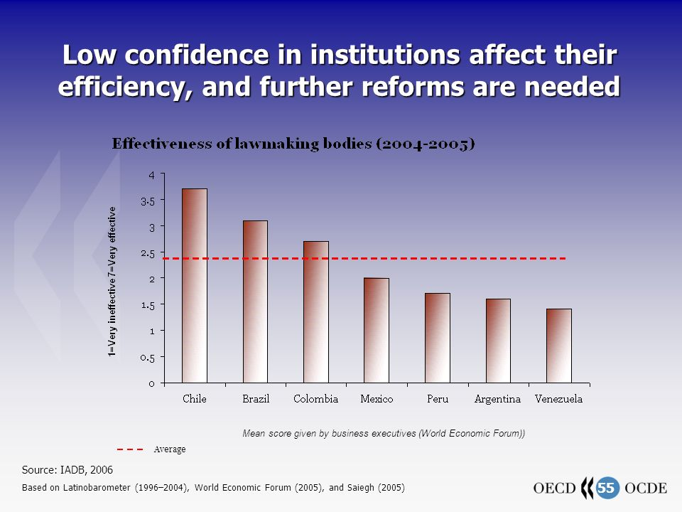 55 Low confidence in institutions affect their efficiency, and further reforms are needed Mean score given by business executives (World Economic Forum)) Average Source: IADB, 2006 Based on Latinobarometer (1996–2004), World Economic Forum (2005), and Saiegh (2005)