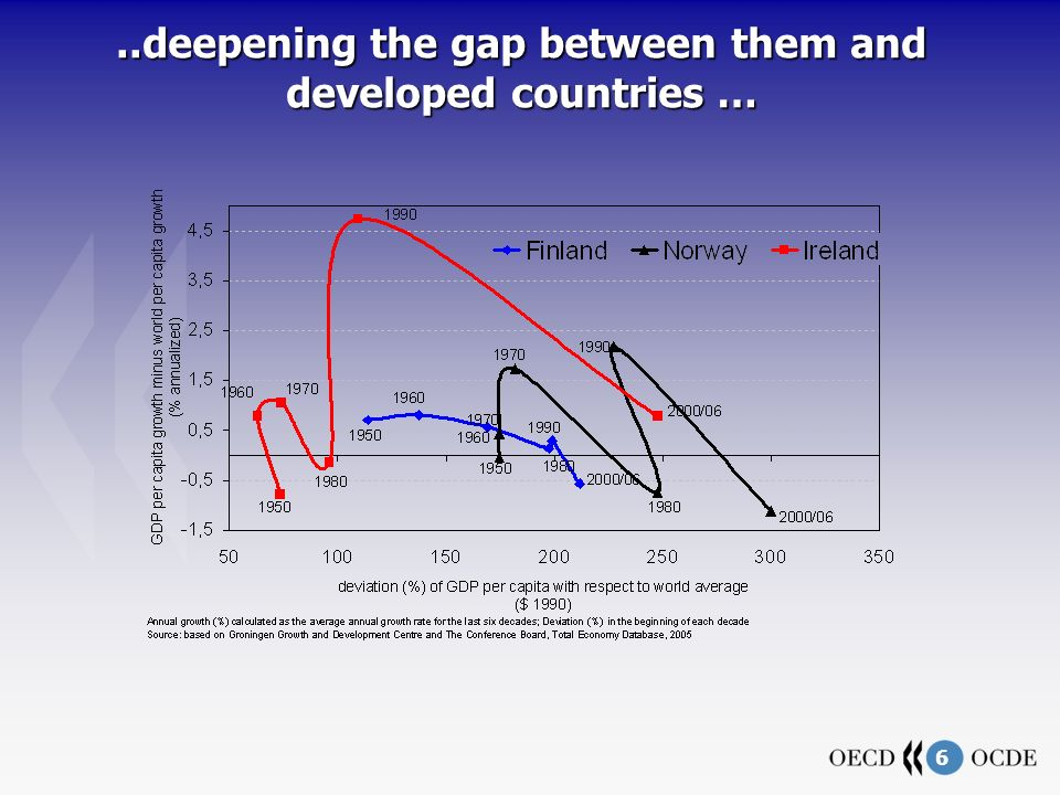 6..deepening the gap between them and developed countries …