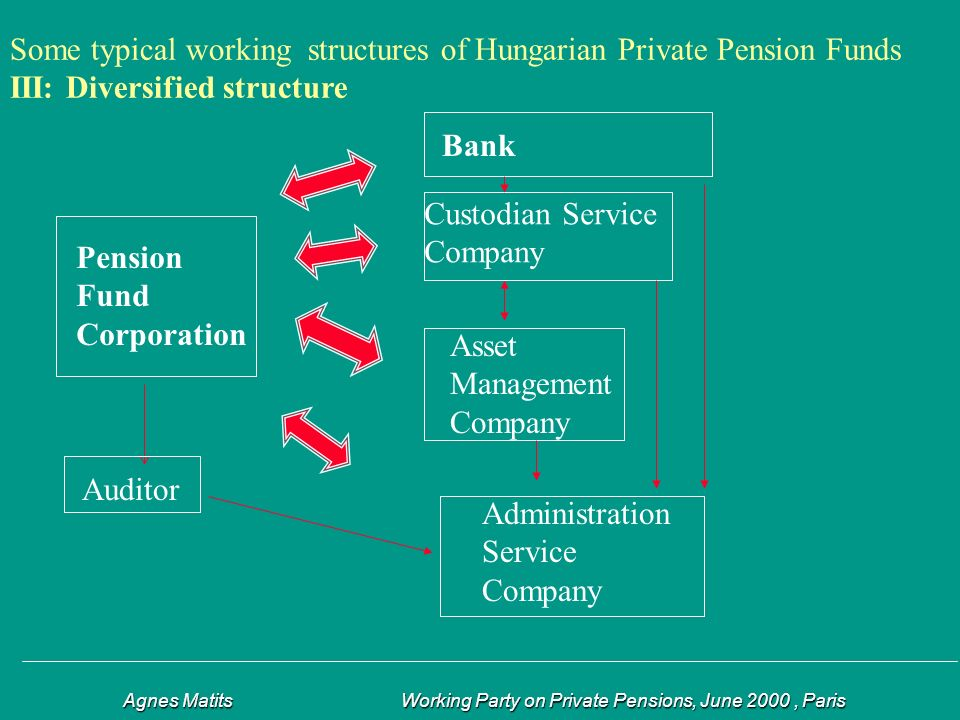 Agnes Matits Working Party on Private Pensions, June 2000, Paris Agnes Matits Working Party on Private Pensions, June 2000, Paris Some typical working structures of Hungarian Private Pension Funds III: Diversified structure Pension Fund Corporation Bank Asset Management Company Auditor Administration Service Company Custodian Service Company