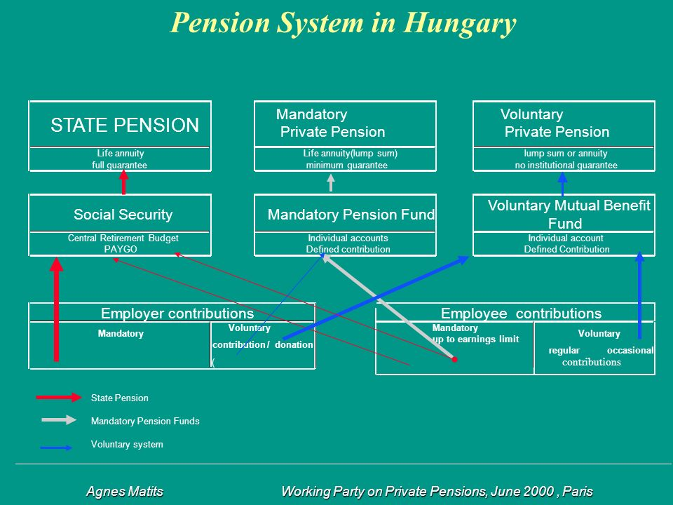 Agnes Matits Working Party on Private Pensions, June 2000, Paris Agnes Matits Working Party on Private Pensions, June 2000, Paris Pension System in Hungary STATE PENSION Mandatory Private Pension Life annuityLife annuity(lump sum)lump sum or annuity full guaranteeminimum guaranteeno institutional guarantee Social SecurityMandatory Pension Fund Voluntary Mutual Benefit Fund Central Retirement BudgetIndividual accountsIndividual account PAYGODefined contributionDefined Contribution Employer contributionsEmployee contributions Mandatory VoluntaryMandatory up to earnings limit Voluntary contribution/ donation regularoccasional ( State Pension Mandatory Pension Funds Voluntary system contributions Voluntary Private Pension