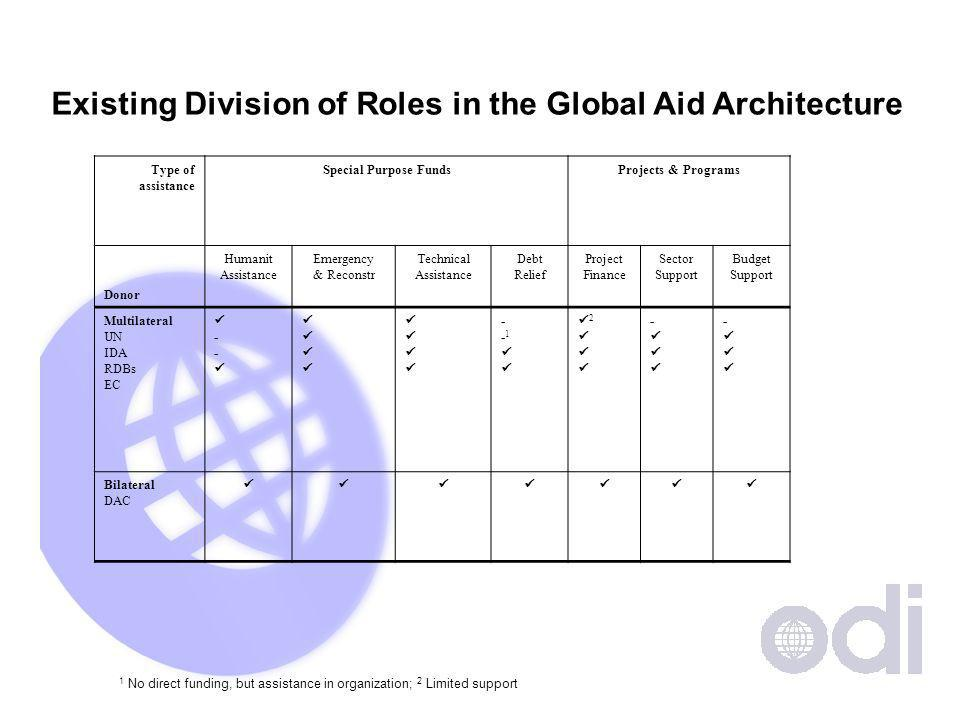 Existing Division of Roles in the Global Aid Architecture Type of assistance Special Purpose FundsProjects & Programs Donor Humanit Assistance Emergency & Reconstr Technical Assistance Debt Relief Project Finance Sector Support Budget Support Multilateral UN IDA RDBs EC - - - 1 2 - - Bilateral DAC 1 No direct funding, but assistance in organization; 2 Limited support