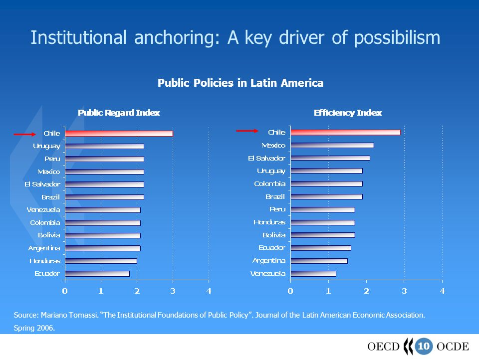10 Institutional anchoring: A key driver of possibilism Source: Mariano Tomassi. The Institutional Foundations of Public Policy. Journal of the Latin