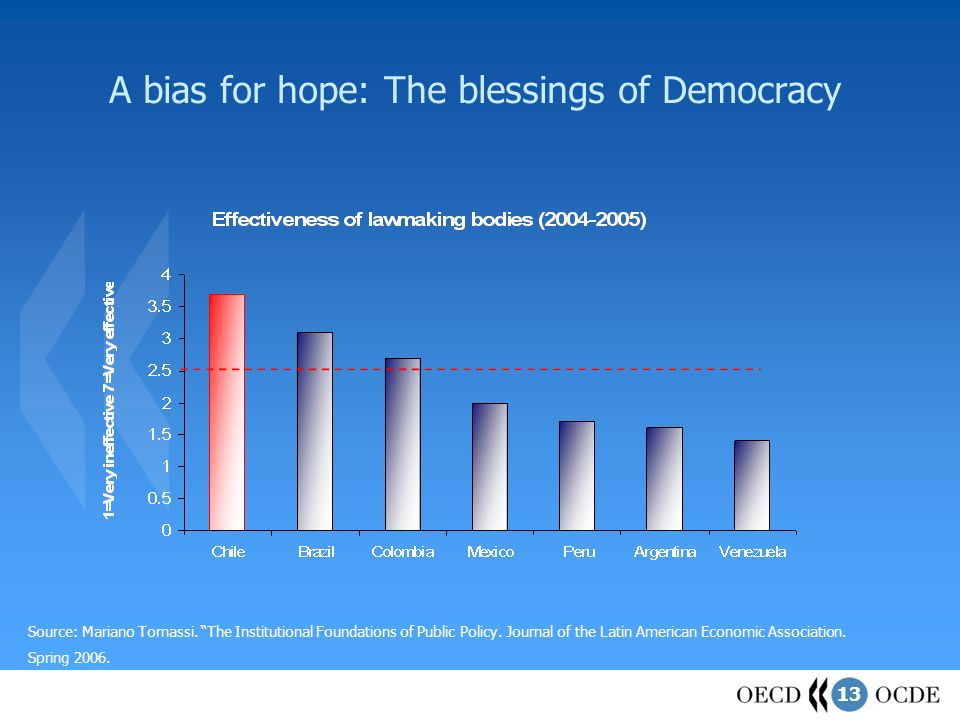 13 A bias for hope: The blessings of Democracy Source: Mariano Tomassi. The Institutional Foundations of Public Policy. Journal of the Latin American