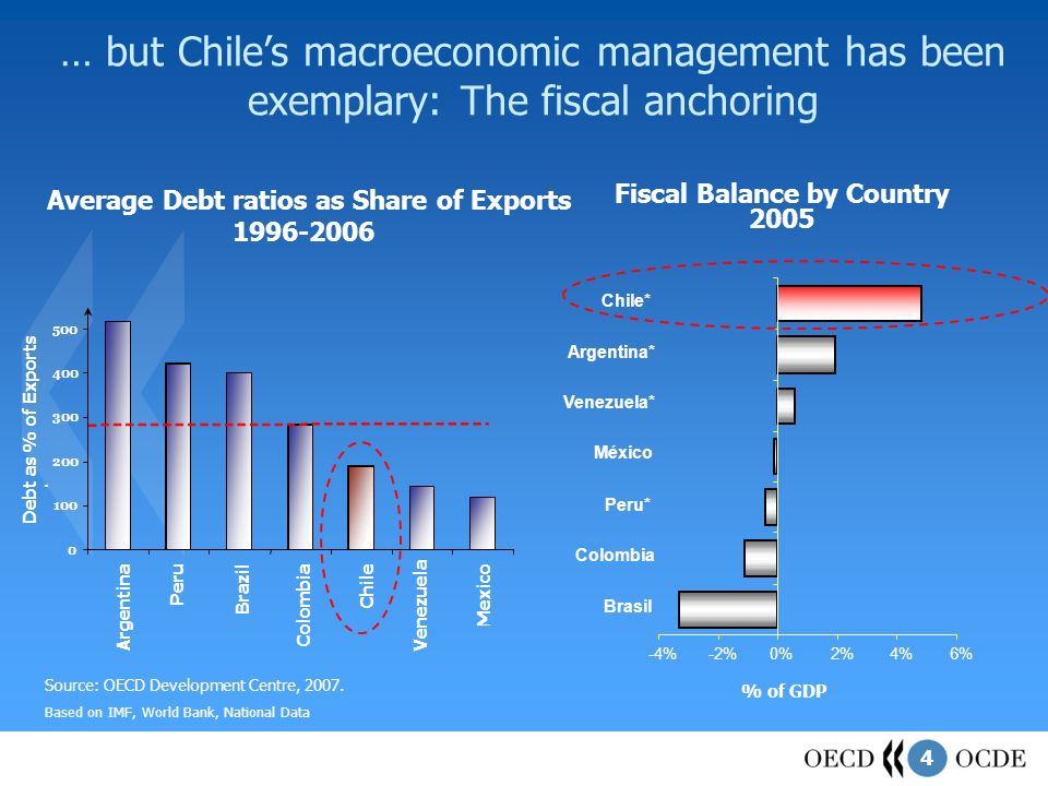 4 Fiscal Balance by Country 2005 -4%-2%0%2%4%6% Brasil Colombia Peru* México Venezuela* Argentina* Chile* … but Chiles macroeconomic management has been exemplary: The fiscal anchoring 0 100 200 300 400 500.